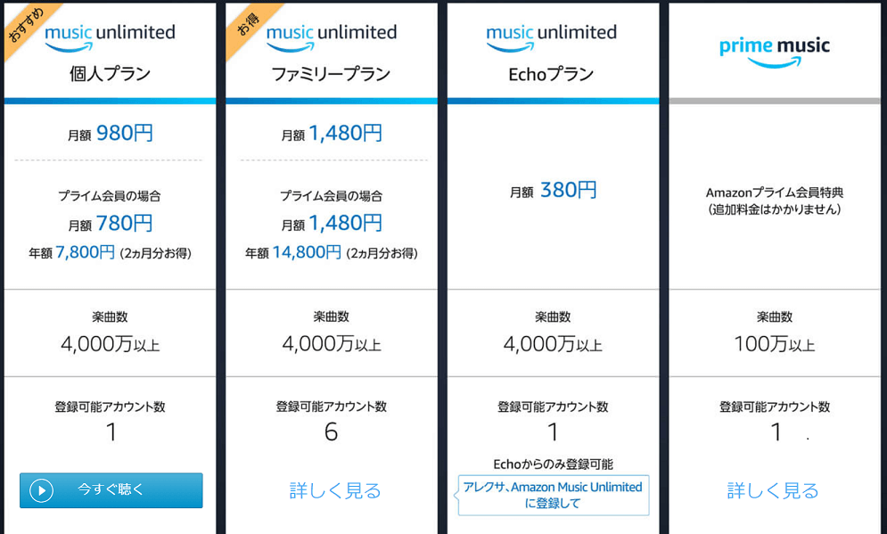 amazon music unlimitedとpurime musicの違い