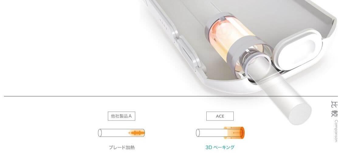 ACEの3Dベーキングシステム