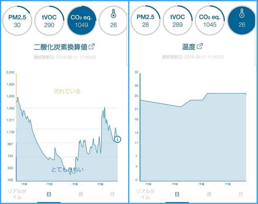 Blueair空気清浄機の可視化