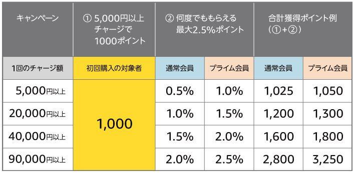 Amazonギフト券、初回購入で1000ポイントと最大2.5%のポイント
