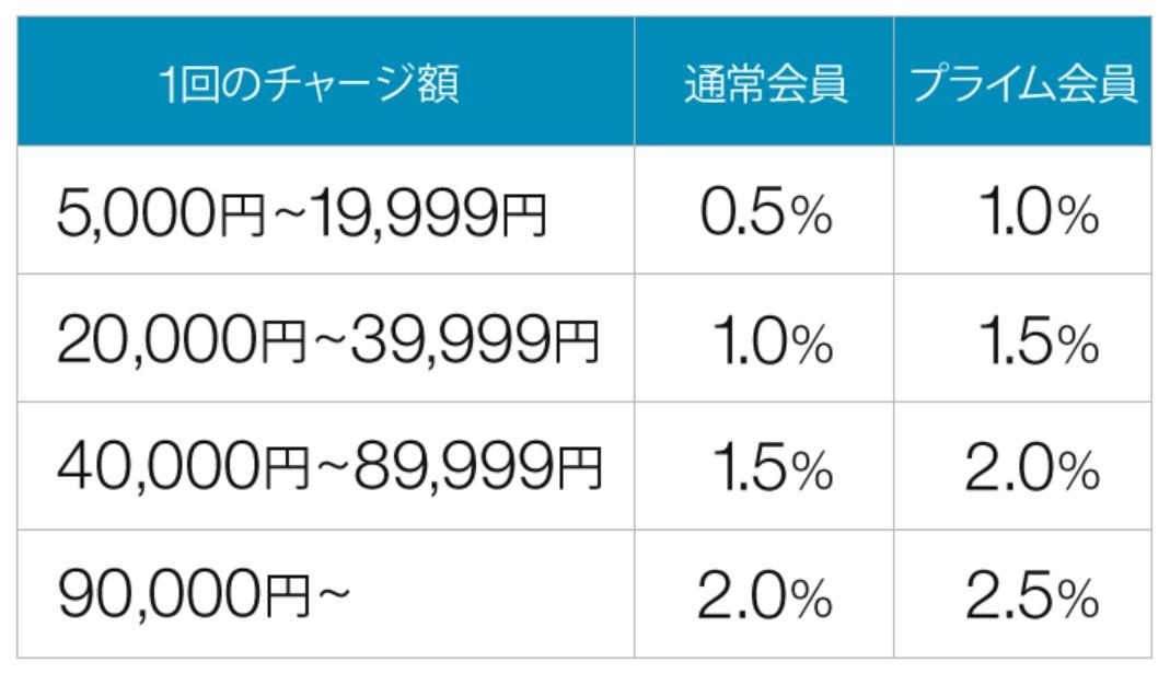 アマゾンギフト券ポイント付与率