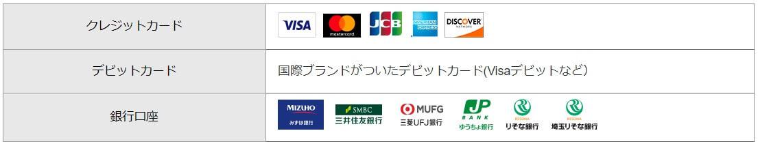 paypalに登録できるカード