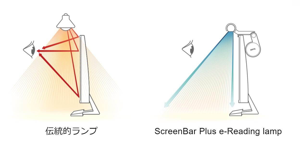 一般的なLEDライトとScreenBar Plusの違い