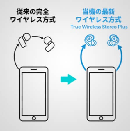 TWS Plusとは